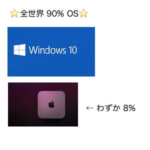 WindowsとMac